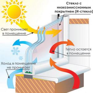 temperaturnye_zony2